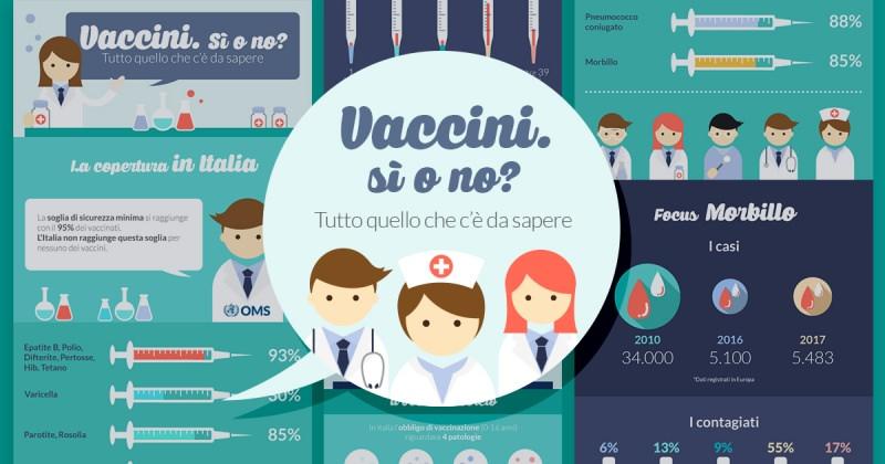 Vaccini: sì o no? E cosa c'è da sapere sul nuovo decreto? infografica università Niccolò Cusano vaccinazioni copertura Italia morbillo vaccino