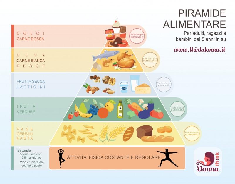 piramide alimentare dieta sana equilibrata
